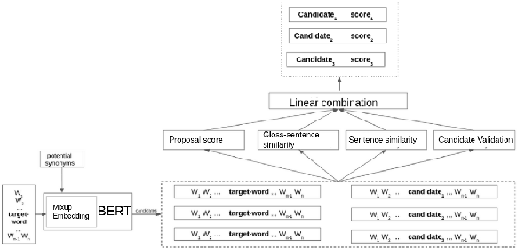 Figure 1 for LexSubCon: Integrating Knowledge from Lexical Resources into Contextual Embeddings for Lexical Substitution