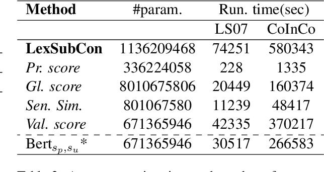 Figure 4 for LexSubCon: Integrating Knowledge from Lexical Resources into Contextual Embeddings for Lexical Substitution