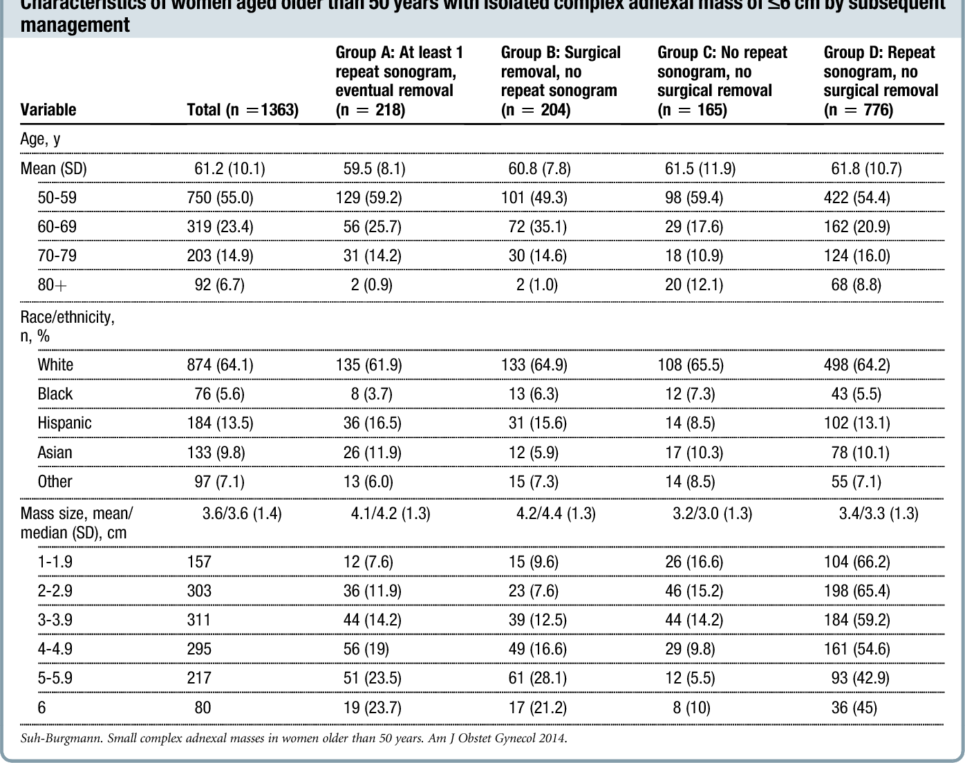 Outcomes From Ultrasound Follow Up Of Small Complex Adnexal Masses