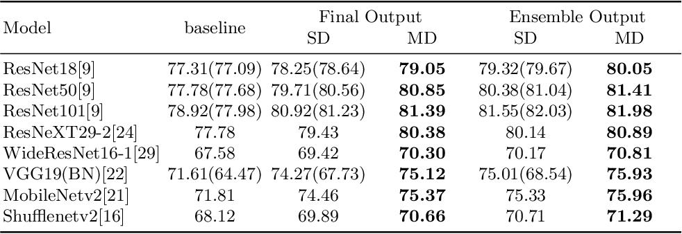 Figure 2 for MetaDistiller: Network Self-Boosting via Meta-Learned Top-Down Distillation