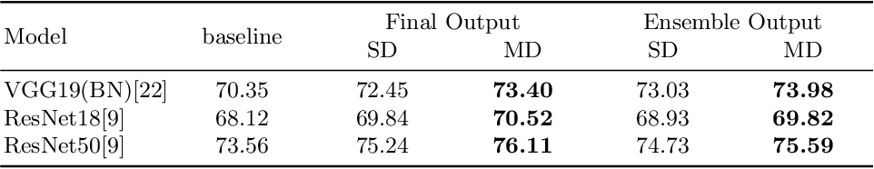 Figure 4 for MetaDistiller: Network Self-Boosting via Meta-Learned Top-Down Distillation