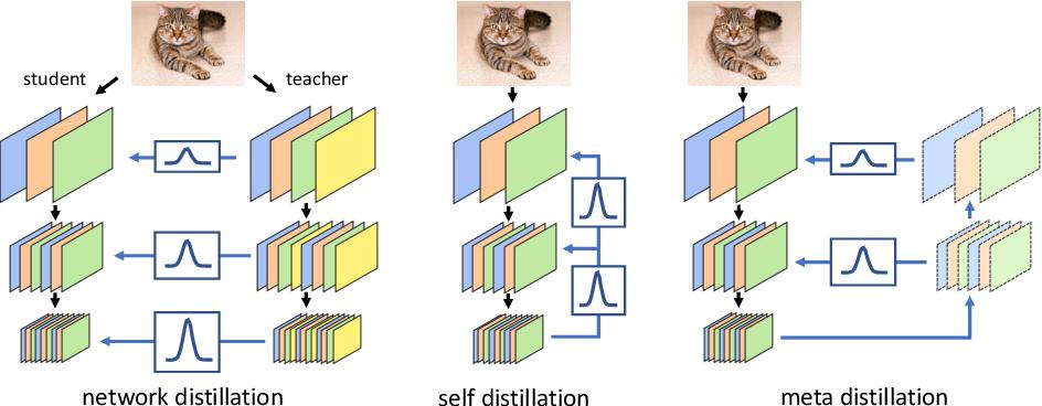 Figure 1 for MetaDistiller: Network Self-Boosting via Meta-Learned Top-Down Distillation