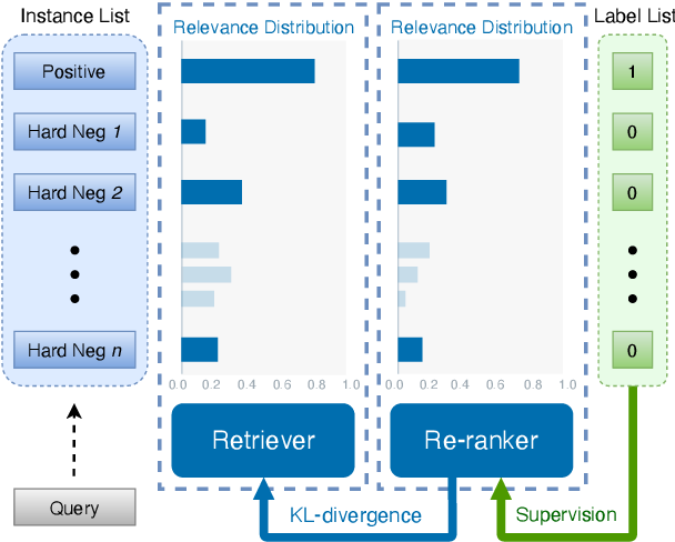 Figure 1 for RocketQAv2: A Joint Training Method for Dense Passage Retrieval and Passage Re-ranking