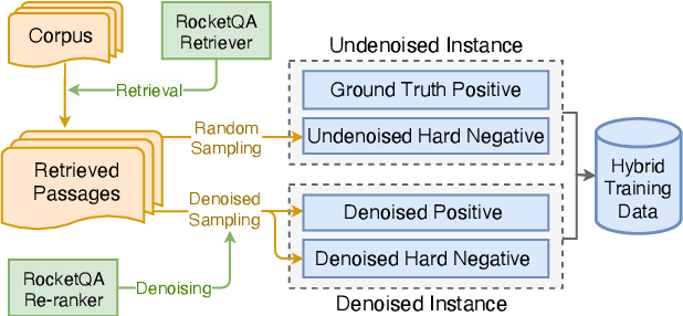 Figure 3 for RocketQAv2: A Joint Training Method for Dense Passage Retrieval and Passage Re-ranking