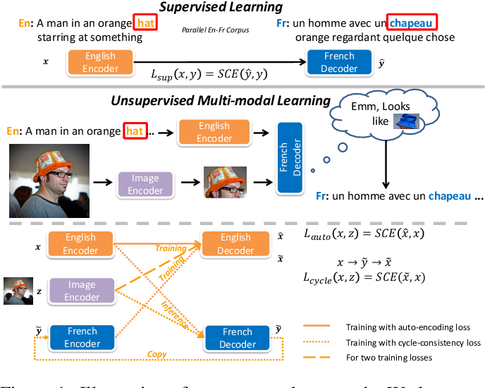Figure 1 for Unsupervised Multi-modal Neural Machine Translation