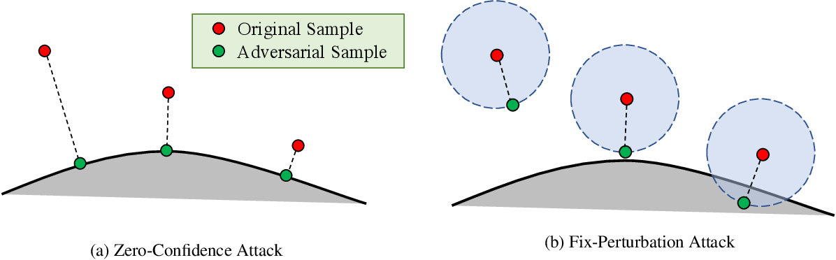Figure 1 for An Efficient and Margin-Approaching Zero-Confidence Adversarial Attack