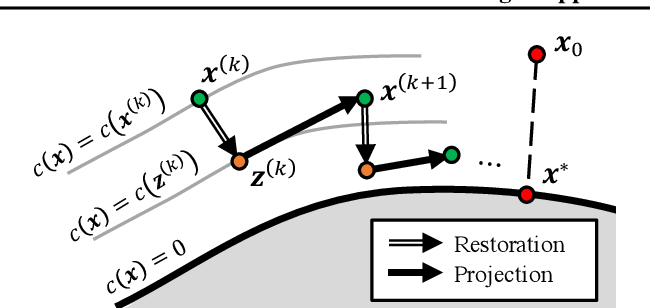 Figure 3 for An Efficient and Margin-Approaching Zero-Confidence Adversarial Attack