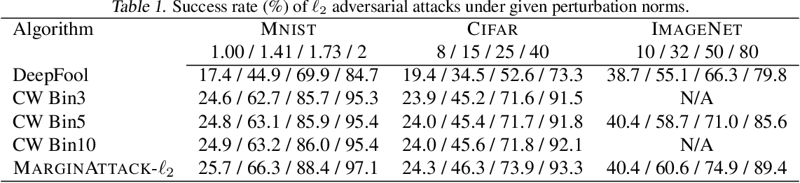 Figure 2 for An Efficient and Margin-Approaching Zero-Confidence Adversarial Attack