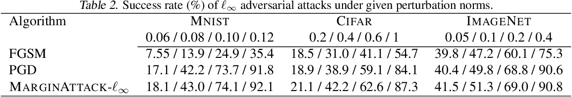 Figure 4 for An Efficient and Margin-Approaching Zero-Confidence Adversarial Attack
