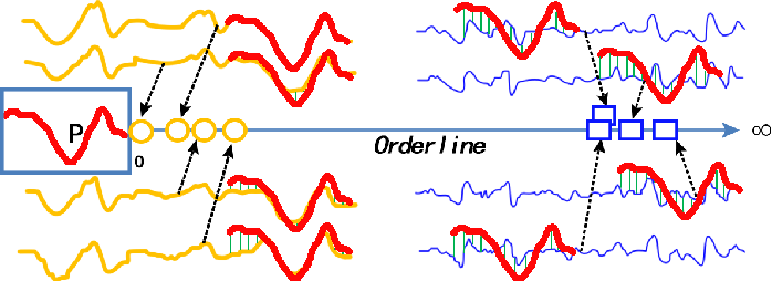 Figure 1 for Short Isometric Shapelet Transform for Binary Time Series Classification