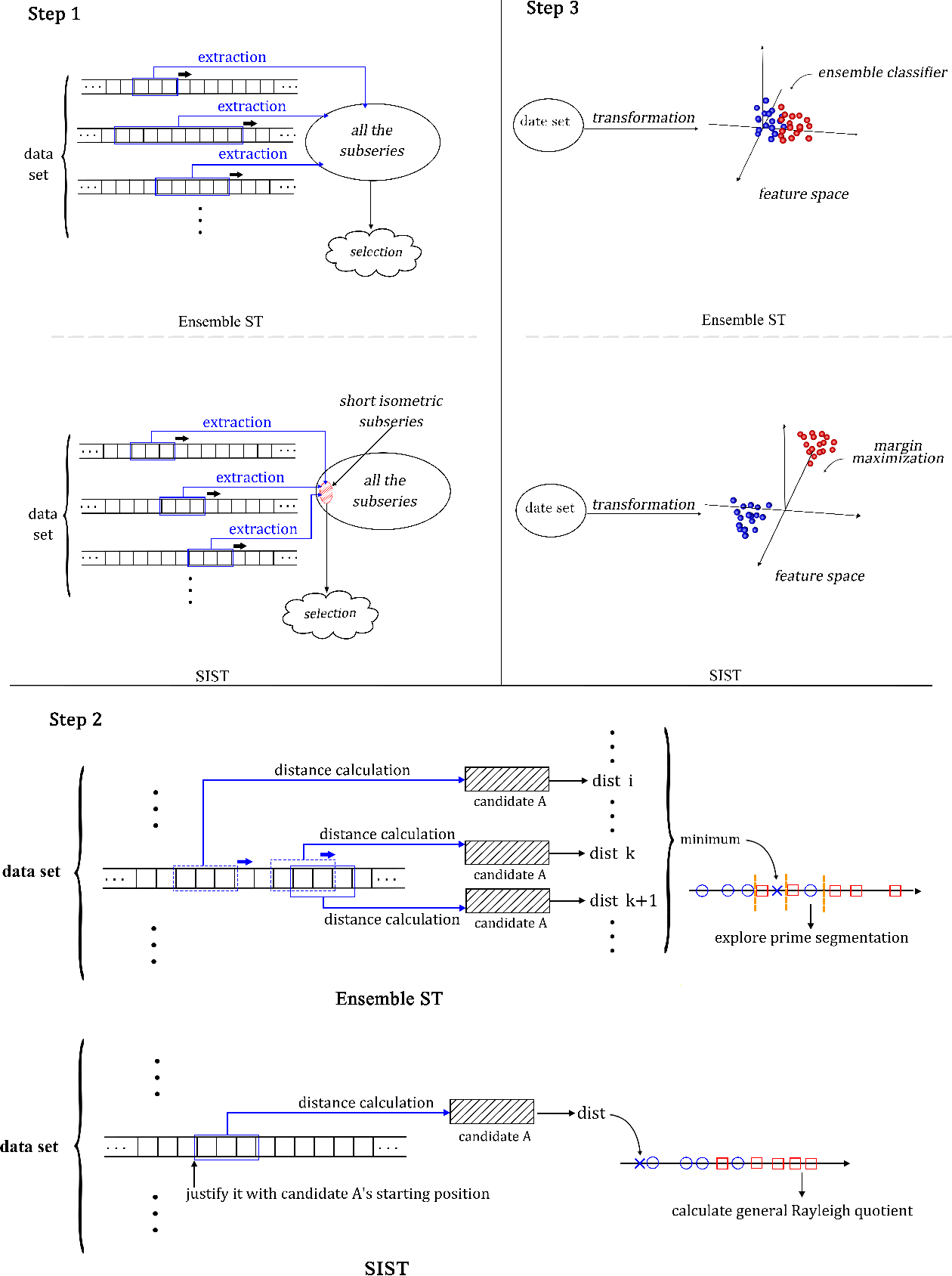 Figure 2 for Short Isometric Shapelet Transform for Binary Time Series Classification