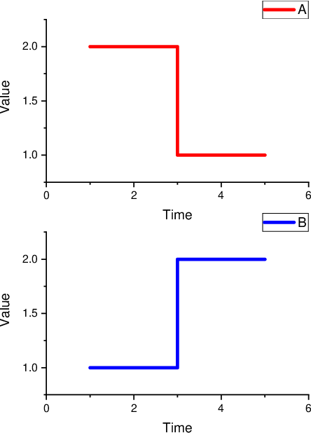 Figure 3 for Short Isometric Shapelet Transform for Binary Time Series Classification