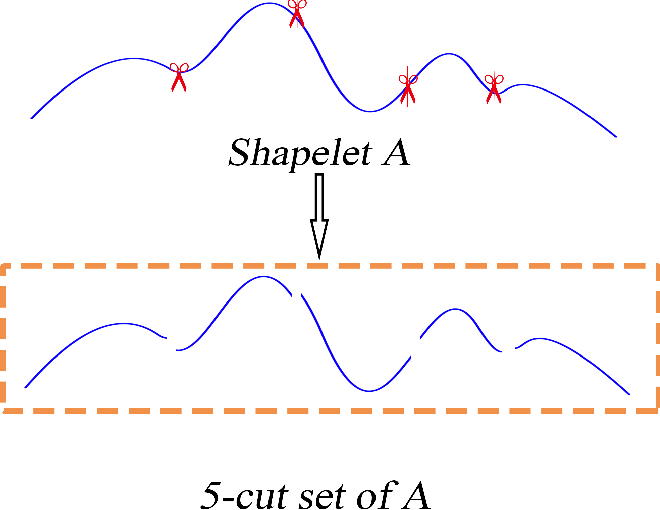 Figure 4 for Short Isometric Shapelet Transform for Binary Time Series Classification