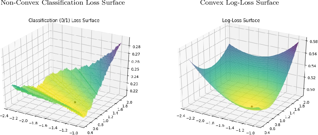 Figure 1 for Convergent Algorithms for (Relaxed) Minimax Fairness