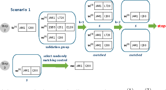 Figure 1 for Control Matching via Discharge Code Sequences