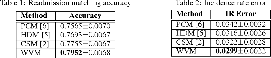 Figure 3 for Control Matching via Discharge Code Sequences