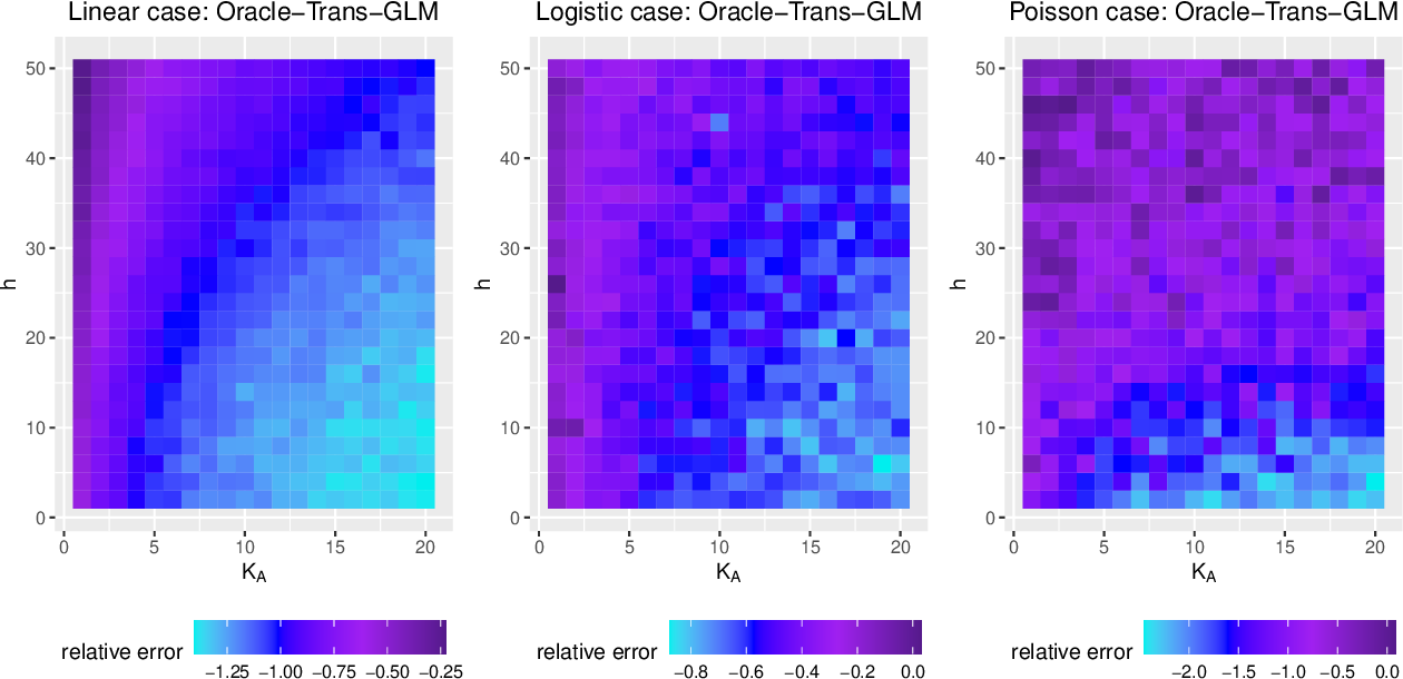 Figure 3 for Transfer Learning under High-dimensional Generalized Linear Models