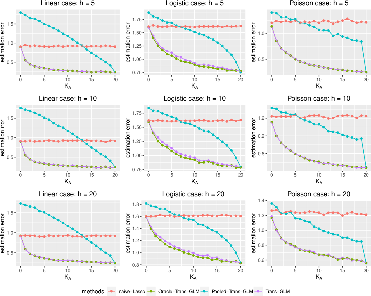 Figure 4 for Transfer Learning under High-dimensional Generalized Linear Models