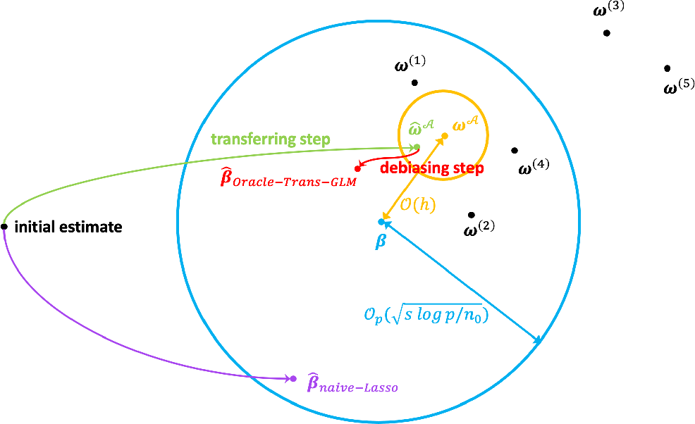 Figure 1 for Transfer Learning under High-dimensional Generalized Linear Models