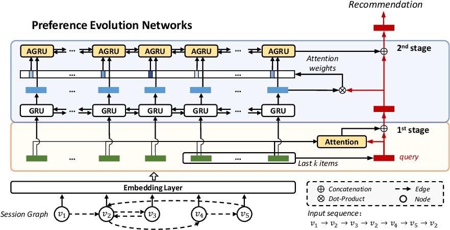 Figure 1 for PEN4Rec: Preference Evolution Networks for Session-based Recommendation