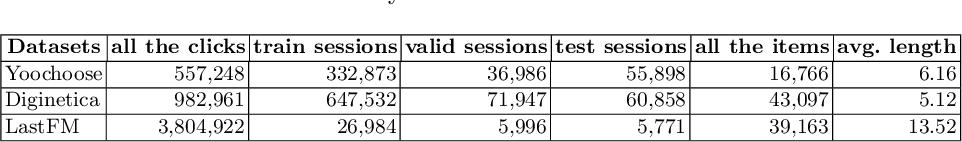 Figure 2 for PEN4Rec: Preference Evolution Networks for Session-based Recommendation