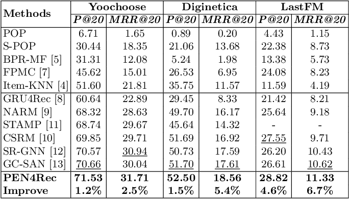 Figure 3 for PEN4Rec: Preference Evolution Networks for Session-based Recommendation