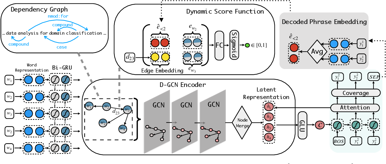 Figure 1 for Keyphrase Extraction with Dynamic Graph Convolutional Networks and Diversified Inference