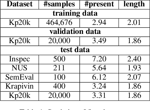 Figure 2 for Keyphrase Extraction with Dynamic Graph Convolutional Networks and Diversified Inference