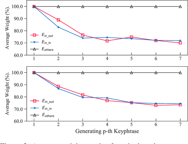 Figure 4 for Keyphrase Extraction with Dynamic Graph Convolutional Networks and Diversified Inference