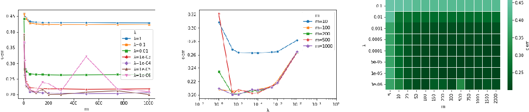Figure 1 for Regularized ERM on random subspaces