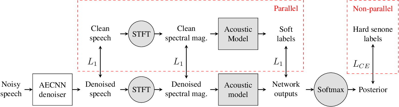 Figure 1 for Phonetic Feedback for Speech Enhancement With and Without Parallel Speech Data