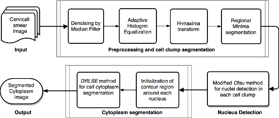 Figure 1 for An Unsupervised Approach for Overlapping Cervical Cell Cytoplasm Segmentation