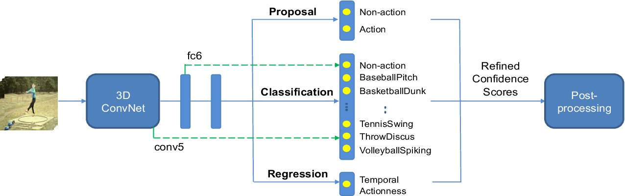 Figure 1 for Efficient Action Detection in Untrimmed Videos via Multi-Task Learning