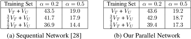 Figure 4 for Efficient Action Detection in Untrimmed Videos via Multi-Task Learning