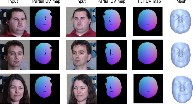 Figure 3 for Self-supervised Learning of Detailed 3D Face Reconstruction