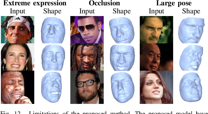Figure 4 for Self-supervised Learning of Detailed 3D Face Reconstruction