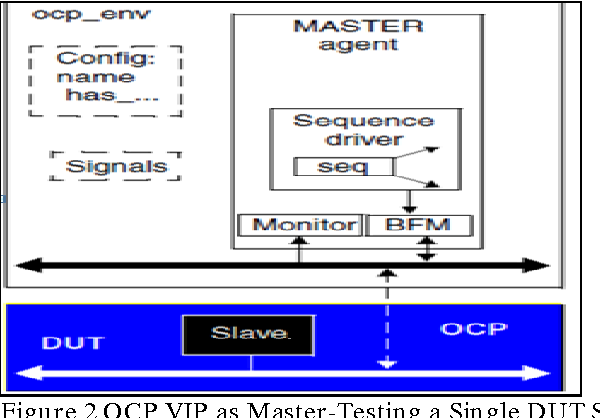 Figure 2 from Implementation of Open Core Protocol transaction