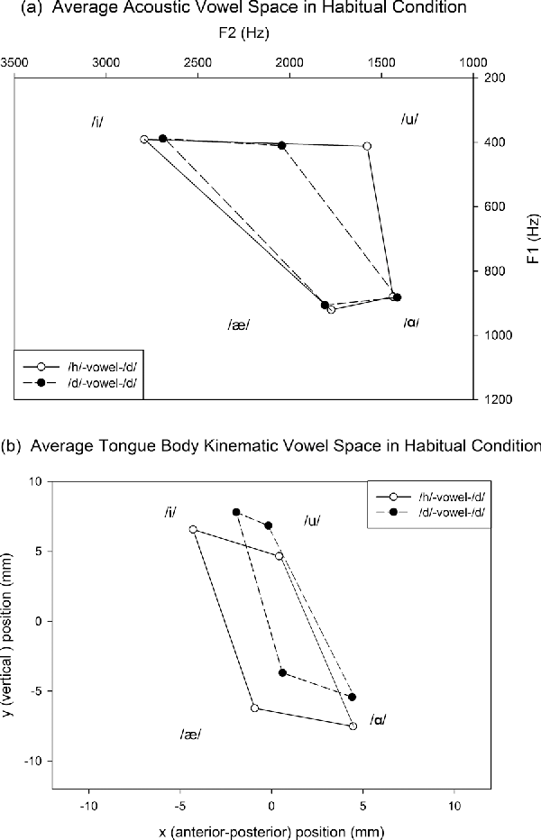 Relationship Between Tongue Positions And Formant Frequencies In