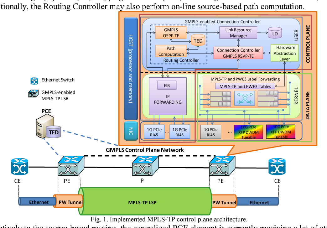 Lab trial of a GMPLS controlled MPLS-TP packet transport network