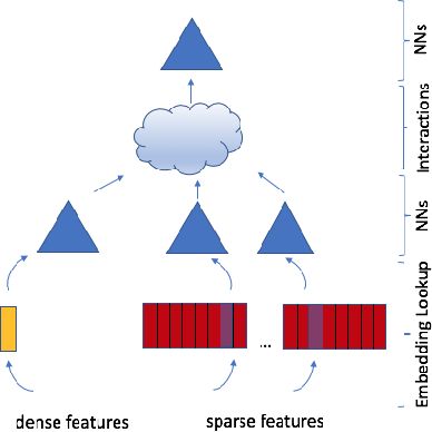 Figure 1 for Deep Learning Recommendation Model for Personalization and Recommendation Systems