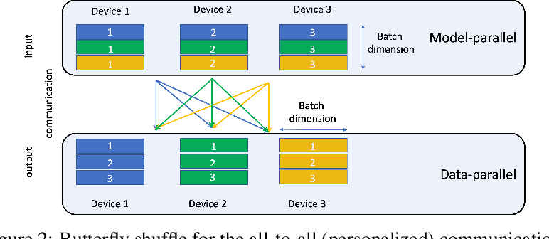 Figure 3 for Deep Learning Recommendation Model for Personalization and Recommendation Systems