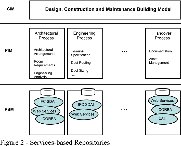 Shifting the construction interoperability paradigm, in the