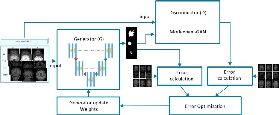Figure 1 for Conditional Adversarial Network for Semantic Segmentation of Brain Tumor