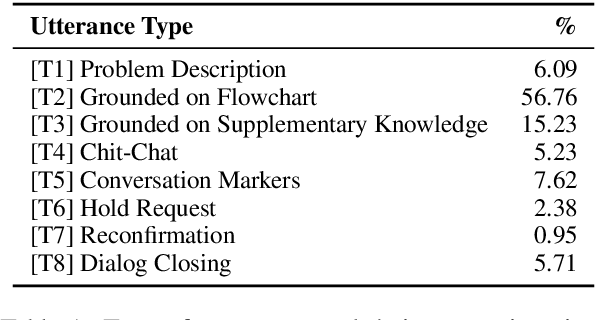 Figure 1 for End-to-End Learning of Flowchart Grounded Task-Oriented Dialogs