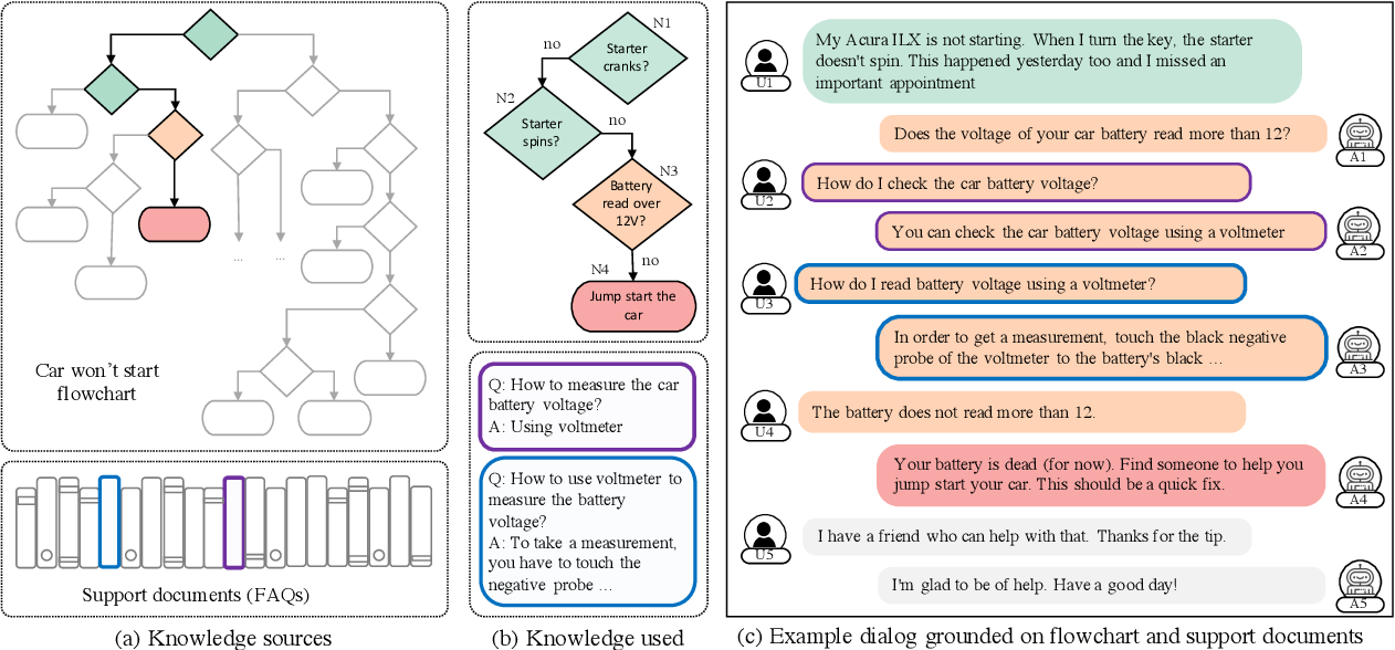 Figure 2 for End-to-End Learning of Flowchart Grounded Task-Oriented Dialogs