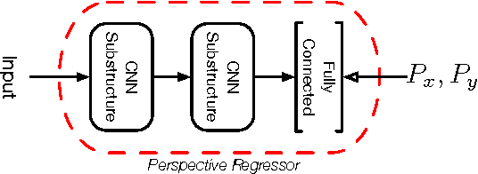 Figure 3 for A DNN Framework For Text Image Rectification From Planar Transformations