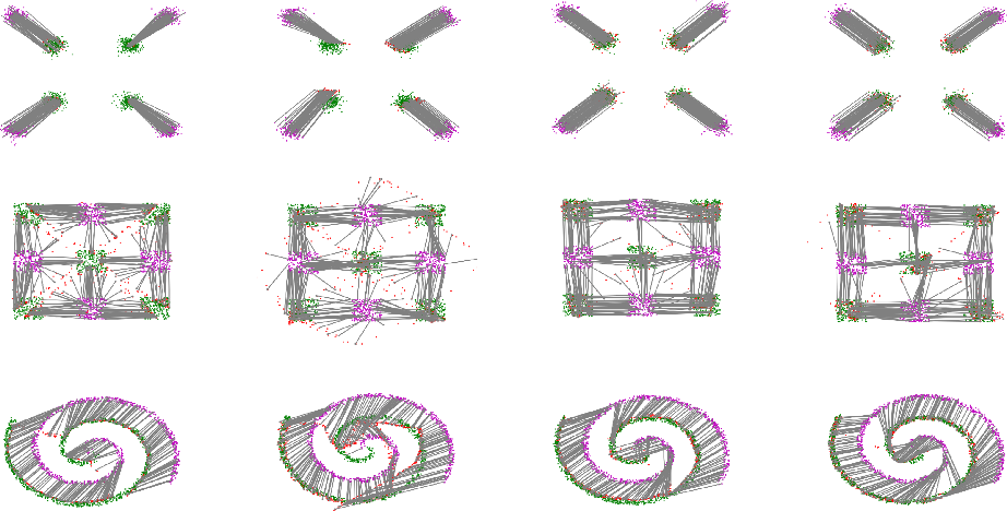 Figure 3 for Adversarial Computation of Optimal Transport Maps