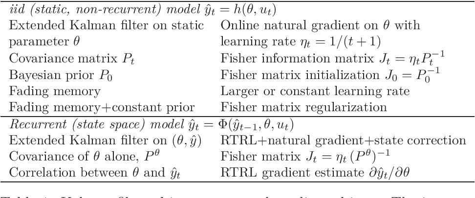 Figure 1 for Online Natural Gradient as a Kalman Filter