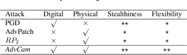 Figure 2 for Adversarial Camouflage: Hiding Physical-World Attacks with Natural Styles