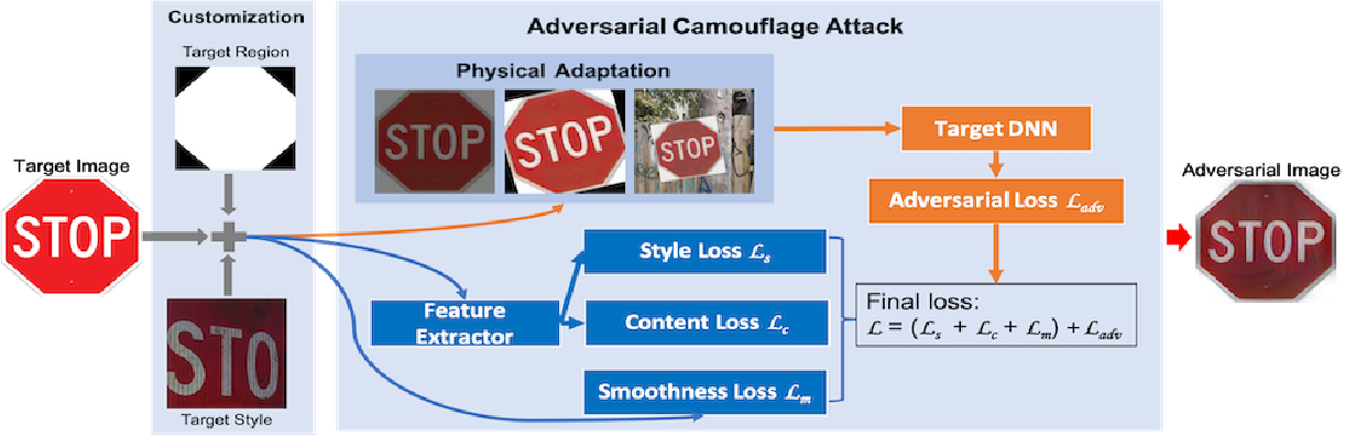 Figure 4 for Adversarial Camouflage: Hiding Physical-World Attacks with Natural Styles
